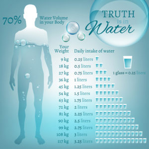 Drink water after your chiropractic adjustment, MAKE CHIROPRACTIC ADJUSTMENTS LAST LONGER